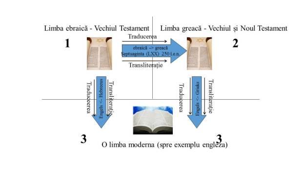 Aici se vede traducerea de la original spre Biblia modernă