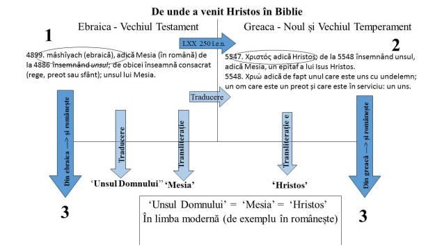 De unde a venit Hristos în Biblie