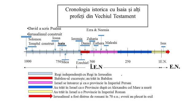 Timpul istoria cu Ieremia și alți profeți din Vechiul Testament