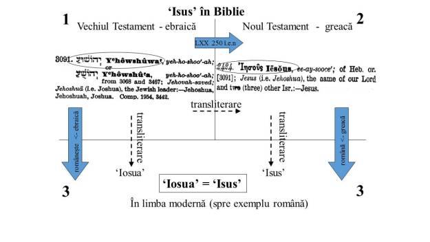 Joshua- Jesus