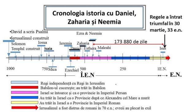 Timpurile lui Daniel și profeția privind 'al șaptelea' și culminat cu Triumful lui Hristos