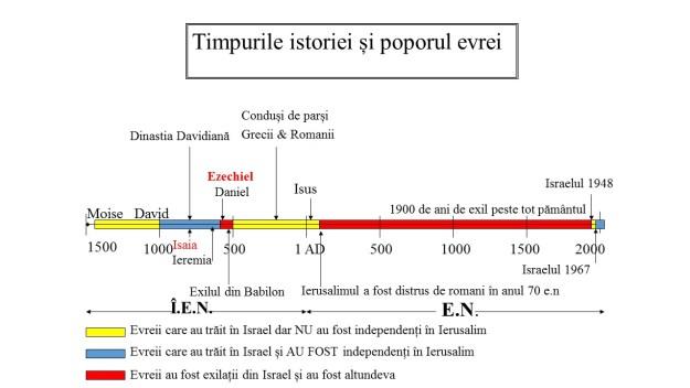 Timpurile istoriei și poporul evrei