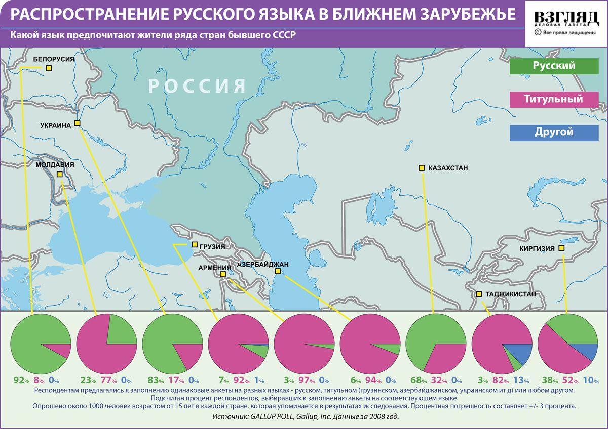 Русский язык получил долгожданный статус