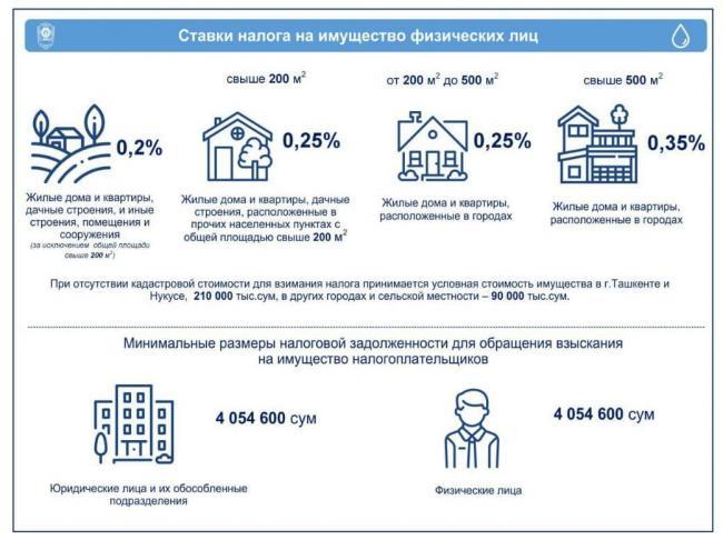 Гражданам Узбекистана назвали размер налога на недвижимость