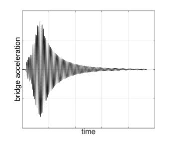 SNG testing data 2