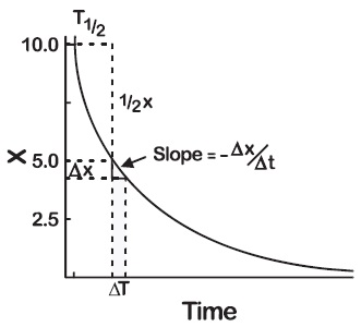 Graph shows decay in time versus drug with slope equals minus delta x/ delta t.