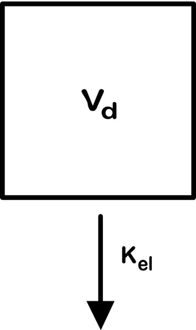 Diagram shows box labeled as Vd along with arrow labeled as Kel which denotes open pharmacokinetic model.
