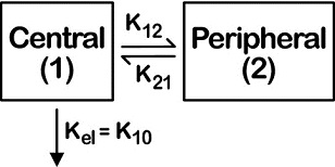 Diagram shows two boxes labeled as central leading to peripheral which gives and regives same along with arrow labeled as Kel equals K10.