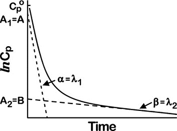 Graph shows semilogarithmic plasma concentration versus time having alpha equals lambda 1 and beta equals lambda 2.