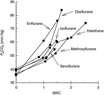 Graph shows MAC versus PaCO2 with plots for enflurane, desflurane, halothane, isoflurane, sevoflurane, methoxyflurane, et cetera.
