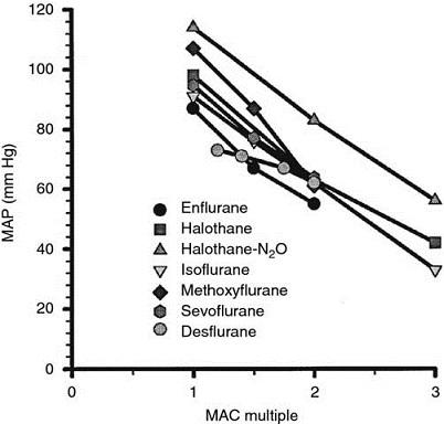 Graph shows MAC multiple versus MAP with plots for enflurane, halothane, halothane-N2O, isoflurane, methoxyflurane, sevoflurane, and desflurane.