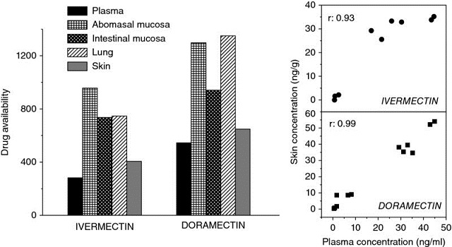 Bar graph shows ivermectin and doramectin versus drug availability from 0 to 1200, and graphs show plasma concentration from 0 to 50 versus skin concentration from 0 to 60 and 0 to 40.