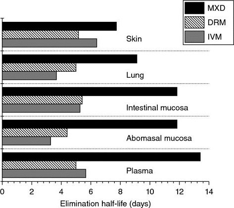 Bar graph shows elimination half-life in days from 0 to 14 versus skin, lung, intestinal mucosa, abomasal mucosa, and plasma with plots for MXD, DRM, and IVM.