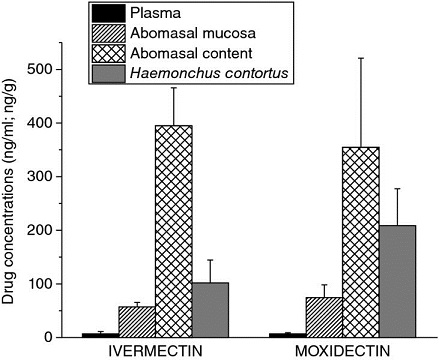 Bar graph shows ivermectin and moxidectin versus drug concentration from 0 to 500 with plots for plasma, abomasal mucosa, abomasal content, and haemonchus contortus.