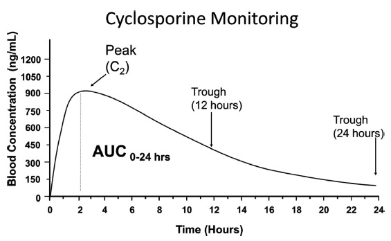 Graph shows cyclosporine monitoring on time in hours from 0 to 24 versus blood concentration from 0 to 1200 with plots for peak (C2), trough (12 hours), and trough (24 hours).