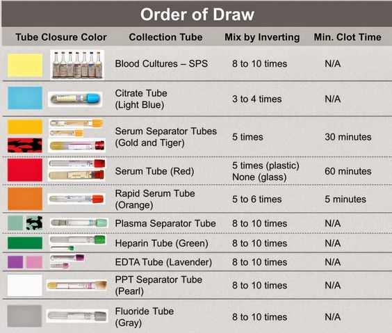 Blood Order Draw
