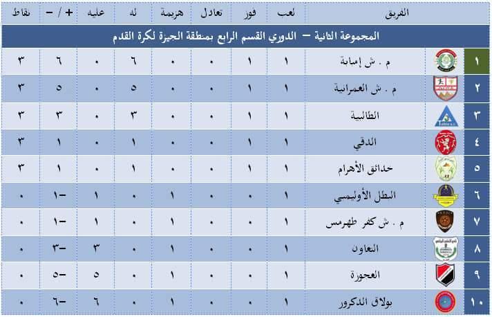 الدوري المصري القسم الثاني أو دوري الدرجة الثانية المصري أو الدوري المصري الممتاز ب هو الدوري الثاني بعد الدوري المصري الممتاز، يتأهل فريق من كل مجموعة إلى. دوري درجة اولى جدول ترتيب فرق دوري الدرجة الأولى السعودي 2020 2021