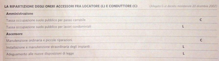 CONDOMINIO RIPARTIZIONE LOCATORE INQUILINO