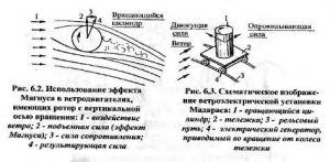 Ветрогенератор с вертикальной осью вращения.Схема и конструкция роторных вертикальных ветрогенераторов