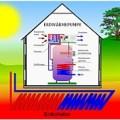 Техническое сочетание малых ветрогенераторов и тепловых насосов