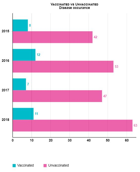 scheduled vet visit for vaccination graph • Scheduled Vet Visit for Vaccination