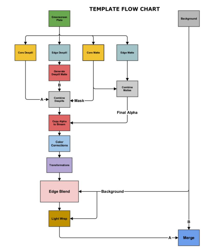 advanced_keying_template_flowchart_3