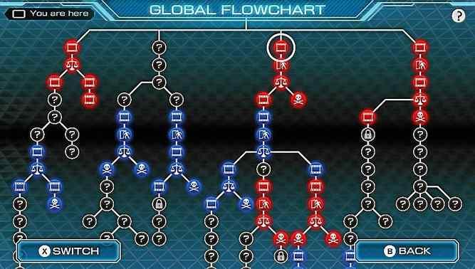 zero-time-dilemma-flow-chart