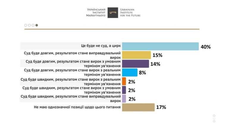 Домашний арест Медведчука. Украинцы пока не поверили в искренность власти (cоциология) — DSnews.ua