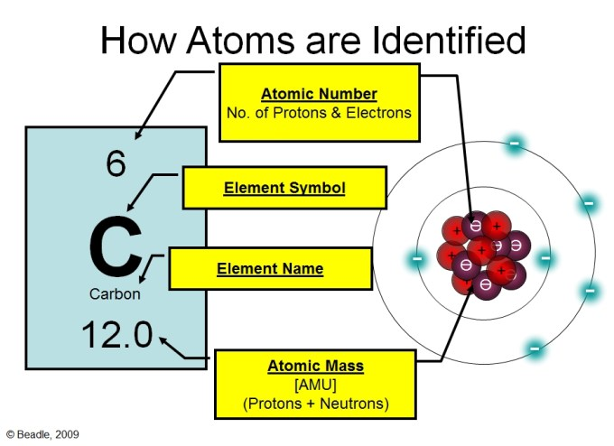 Atomic Structure And The Periodic Table Ppt Microfinanceindia