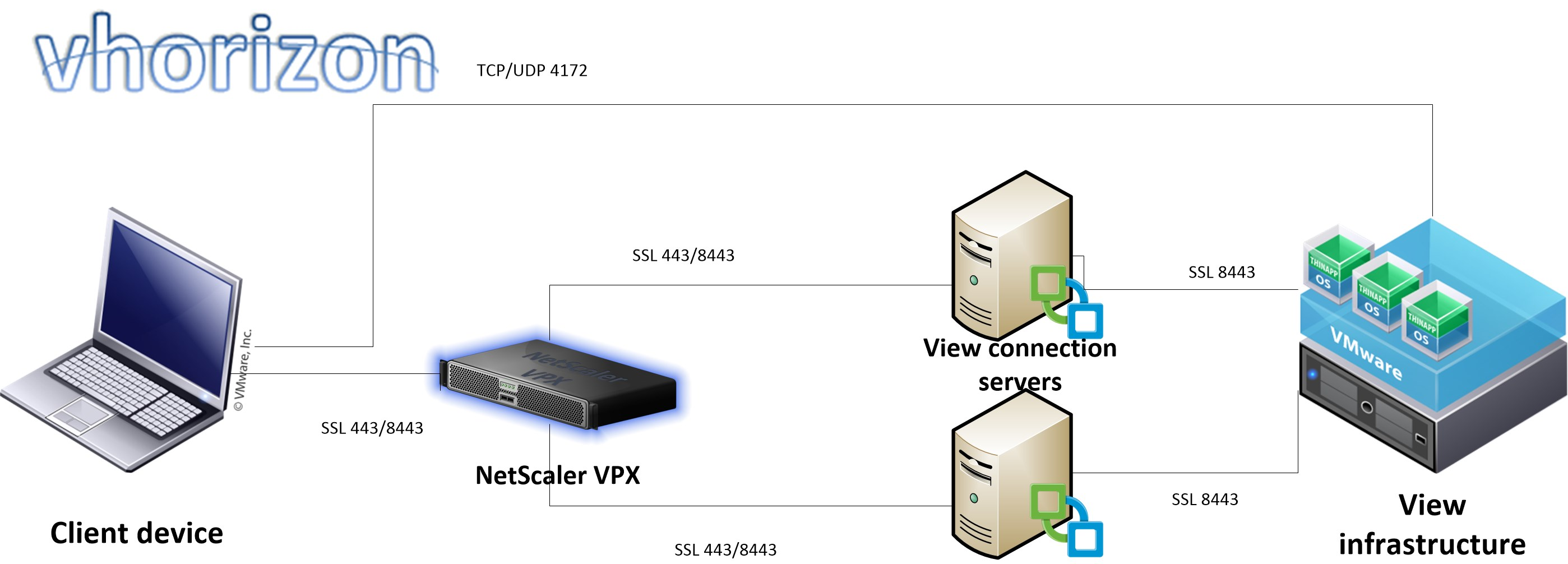 Load balancing VMware View connection servers with Citrix NetScaler |