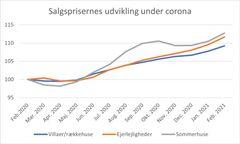 (Graferne viser et indeks over salgspriserne for villa/rækkehuse, ejerlejligheder og sommerhuse i perioden februar 2020 til februar 2021. Priserne i februar 2020 er lig med indeks 100. Kilde: Boligsidens Markedsindeks)