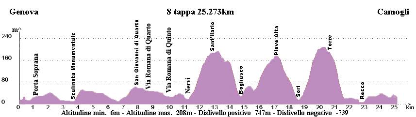 08 Genova - Camogli