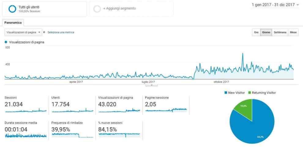 Dati Analytics 2017