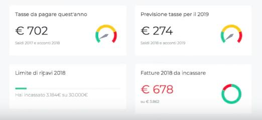 partita iva online previsione tasse