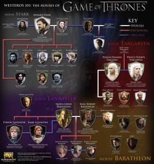 Game-of-Thrones-Houses-infographic
