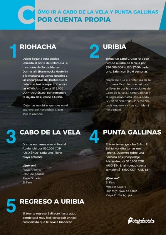 Infografía sobre cómo ir a la Alta Guajira.