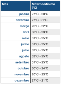 Temperatura em Cozumel - O que fazer em Cozumel