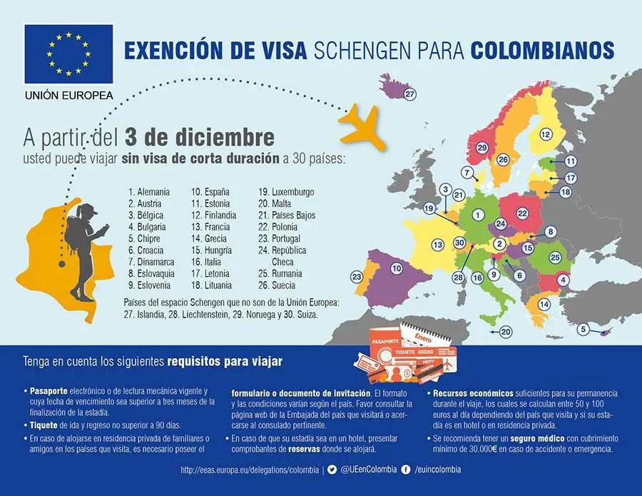 paises donde os colombianos no necesitamos visa