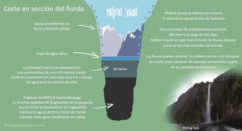 mapa_milford sound_nueva zelanda