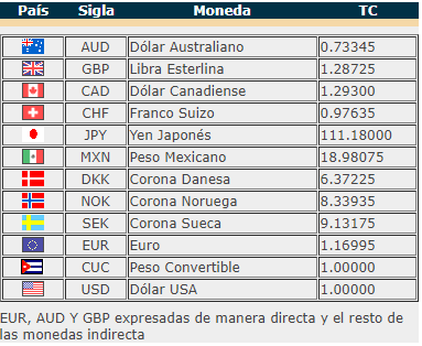 banco central cubano