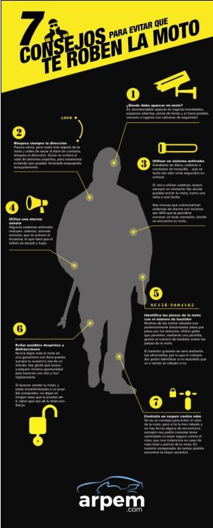 Infografía del comparador de seguros Arpem