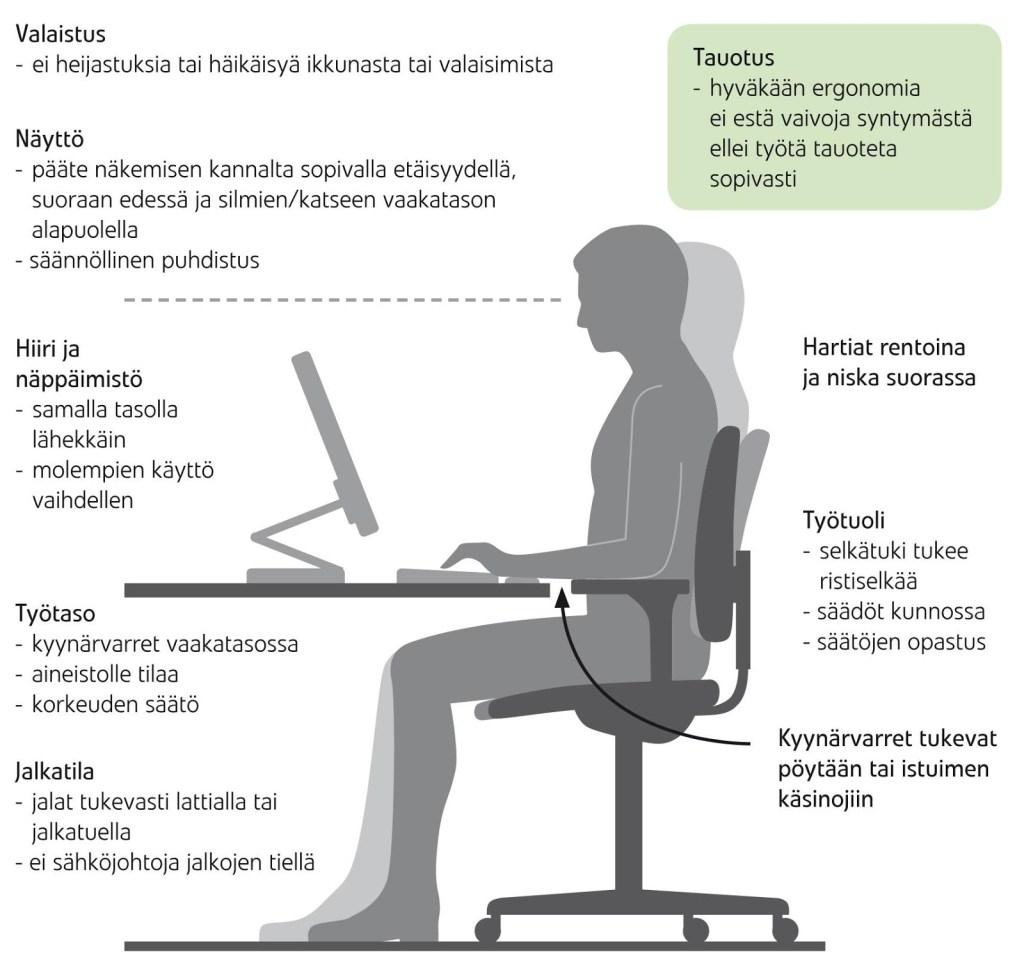 Etätyöläisen ergonomia ja taukojumppa