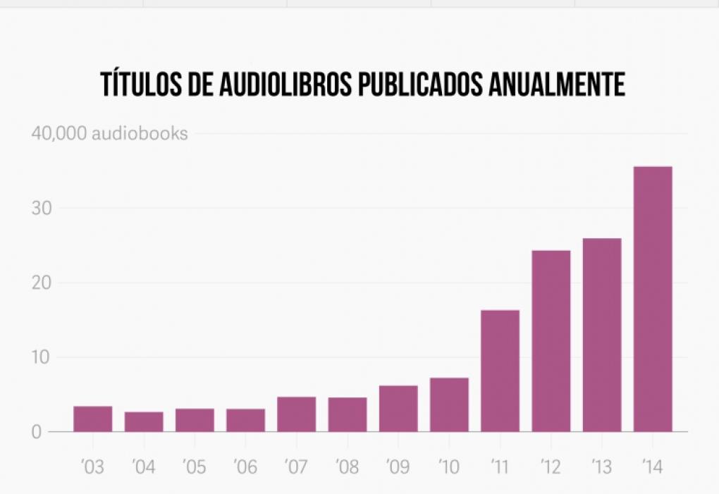 Crecimiento de los audiolibros