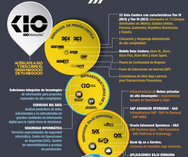 Lo que ofrece Kio Networks