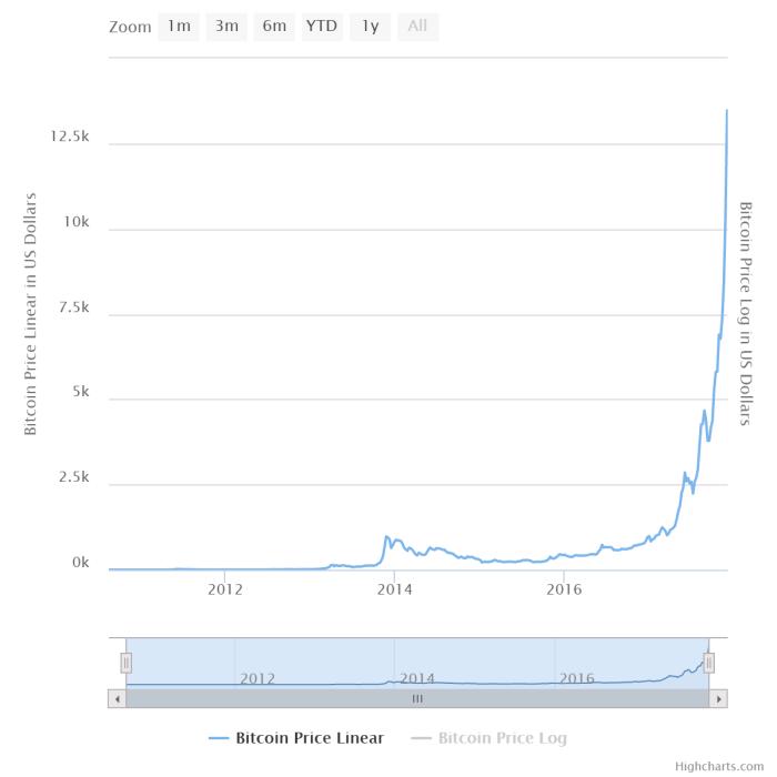 precios bitcoin