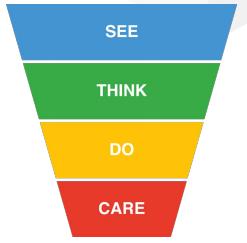 Customer journey model met see-think-do-care