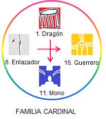 Familia cardinal en círculo