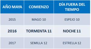 año maya 2015, 2016, 2017