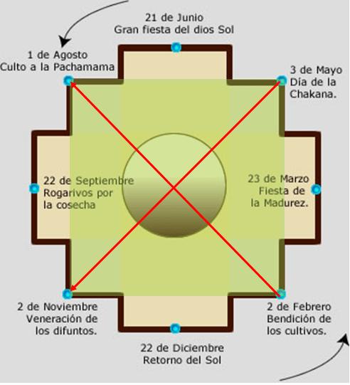 Civilizaciones del Tawantinsuyo. Vídeo Toltecápsulas 20