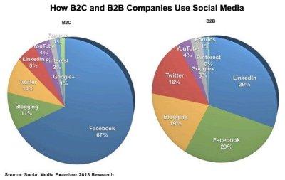 B2B & B2C Social Usage Comparison